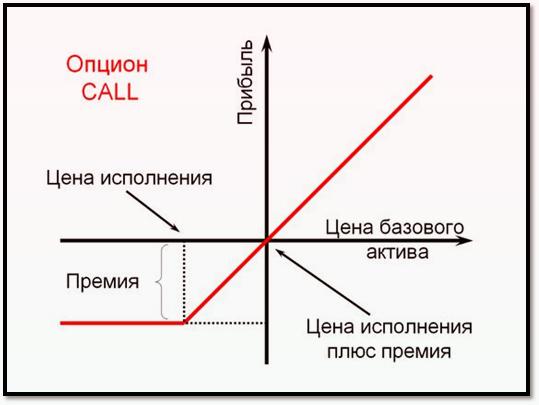 опционы Call