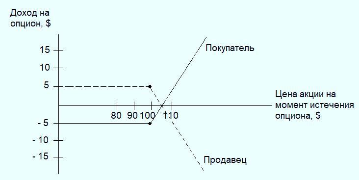 Пример расчета опциона