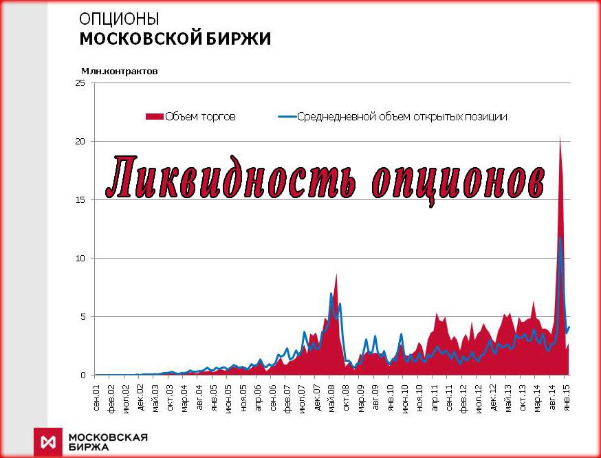 Самые ликвидные опционы на Московской бирже, а также на российском рынке