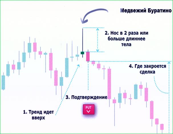 индикатор для бинарных опционов Veles