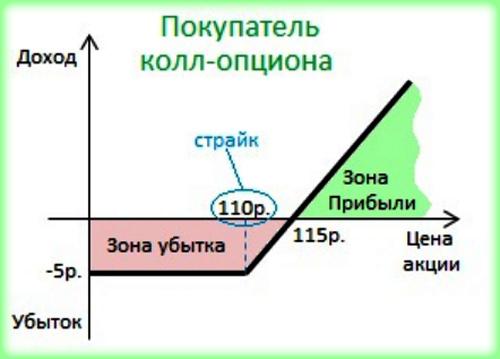 Как происходит исполнение проданного опциона, и на какие сроки исполнения опционы делятся?