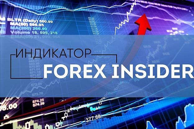 Индикатор настроения рынка Forex
