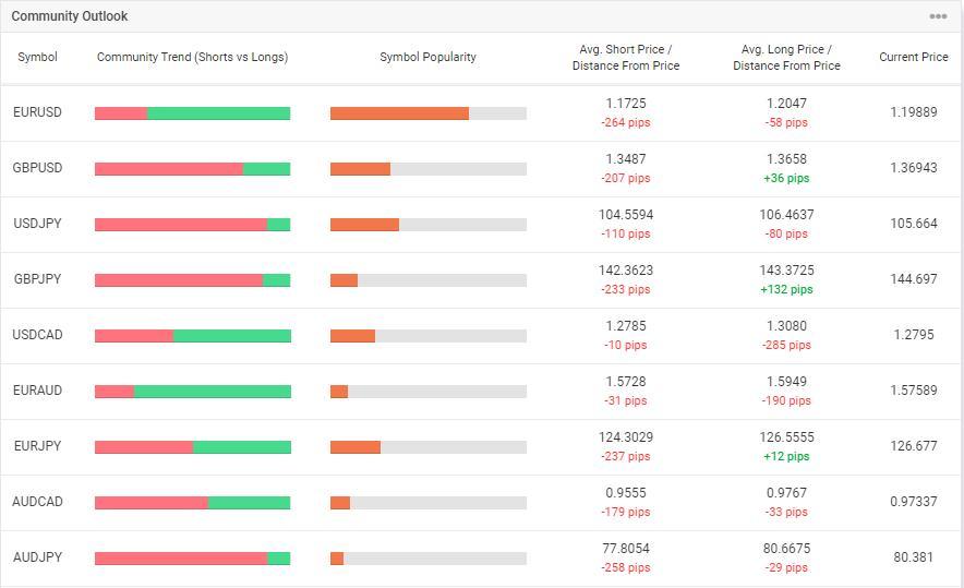 Настроение рынка Форекс на MyFxBook