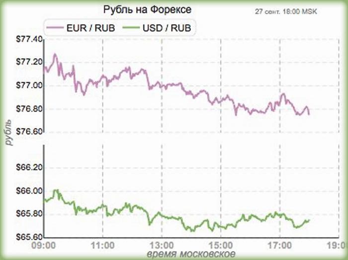 как торговать рублём на Форекс?