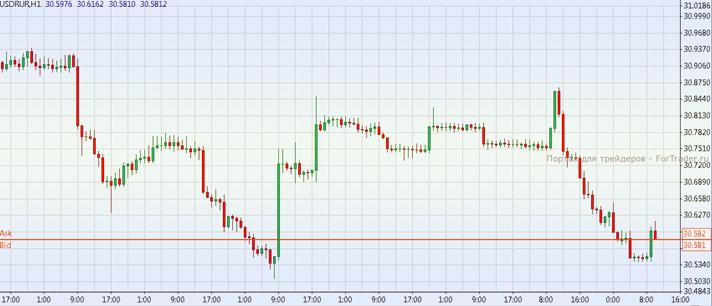 время для торговли рублём