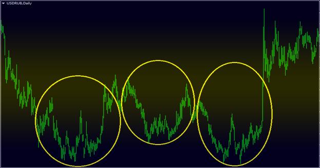 цикличное явление на бирже