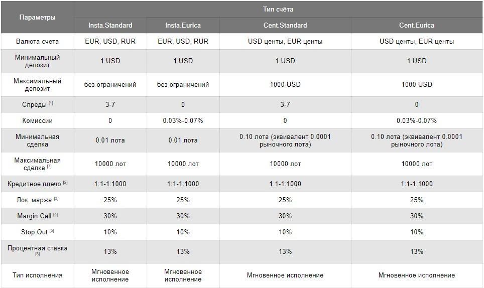 ИнстаФорекс MT5 / MT4 брокер