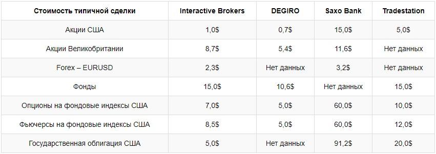 комиссии брокера Interactive Brokers