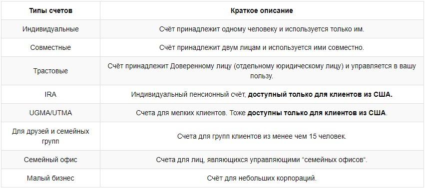 доступность счетов для клиентов РФ