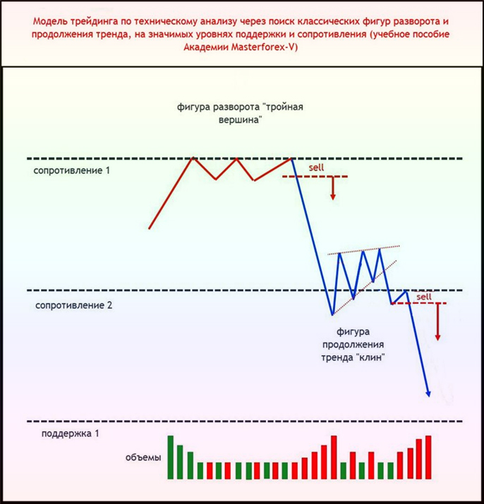 технический анализ сигналы