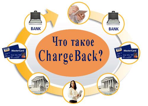 chargeback поможет вернуть деньги от мошенника