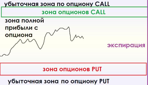 Экспирация опционов на фондовой бирже