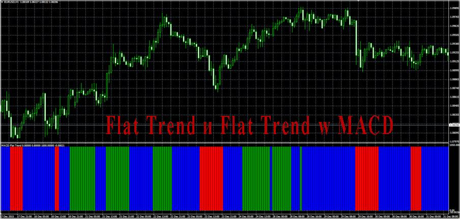 настройка Flat Trend и Flat Trend w MACD