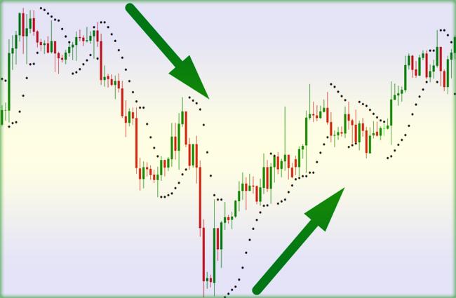 Parabolic-SAR - трендовый индикатор