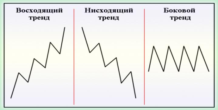 трендовые индикаторы
