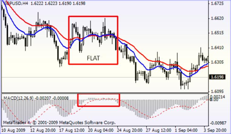 индикаторы Flat Trend и Flat Trend w MACD