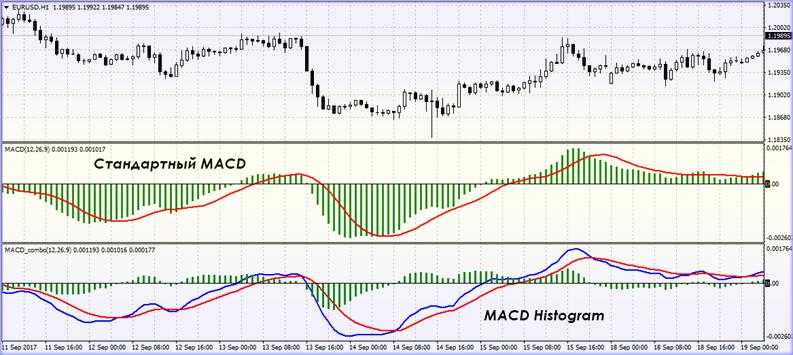 Flat Trend w MACD настройка