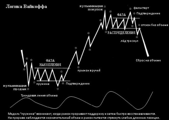 обзор метода Вайкоффа