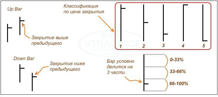 Побарный анализ