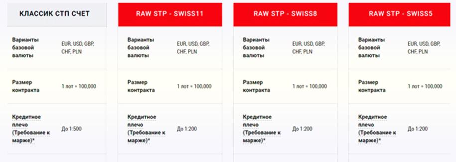 счета брокера Swiss Markets