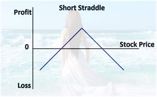 торговля по стратегии Straddle