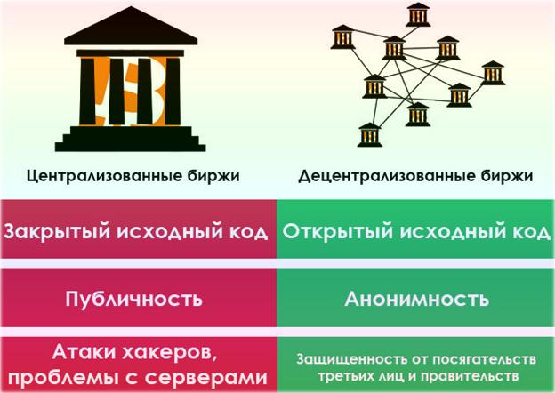 Чем отличаются децентрализованные биржи