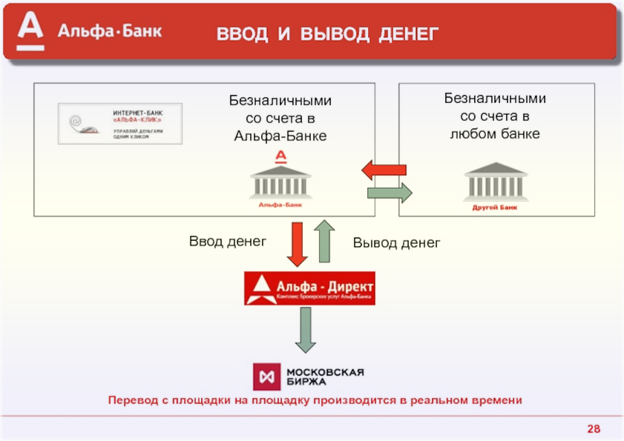 рейтинг лучших на московской бирже