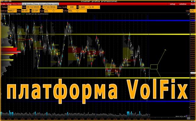 Обзор платформы VolFix (ВолФикс). Какие биржи работают с этим торговым терминалом?