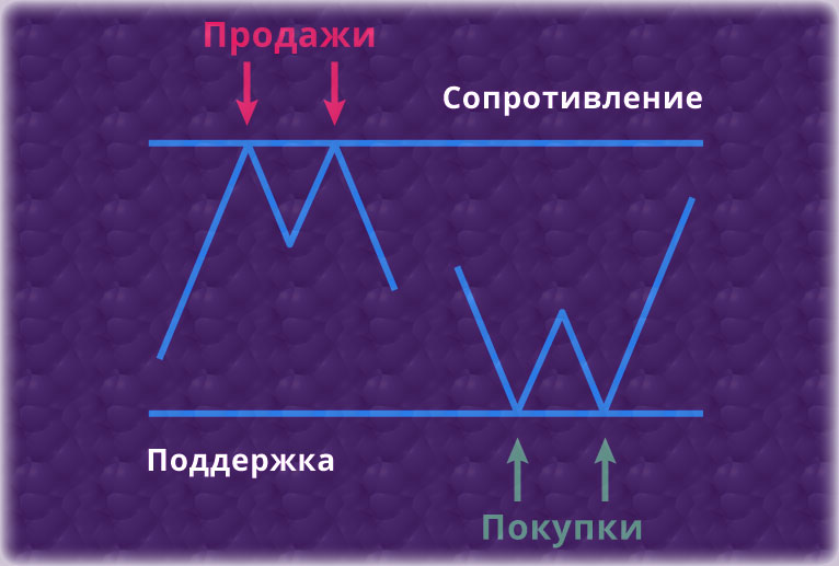 построение линий