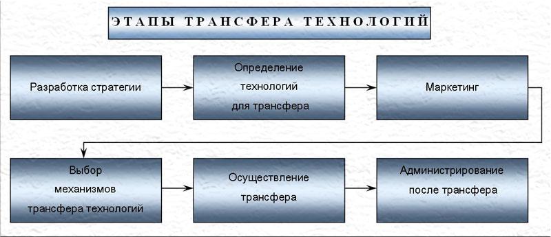Основные этапы международного транфера