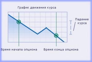 Контракт на понижение, стратегии торговли опционами