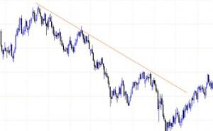 Построение линии в трендовым каналам по нисходящим пикам