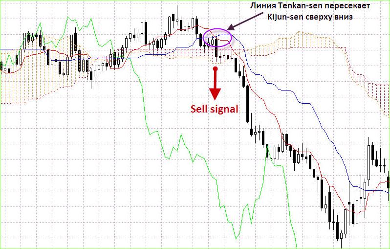 Сигнал на продажу. Пересечение двух линий индикатора