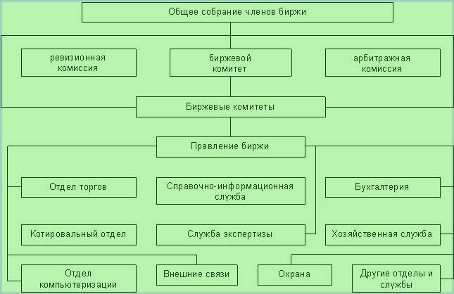 Особенности и структура бирж, с видами