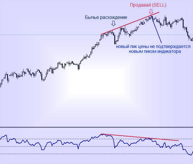 RSI на Форекс, индикатор торговый