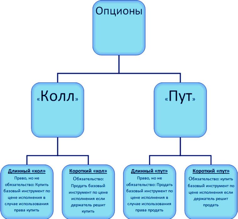 Основа бинарного трейдинга. Виды опционов на Forex