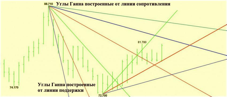 Индикаторы в основе Ганна углов