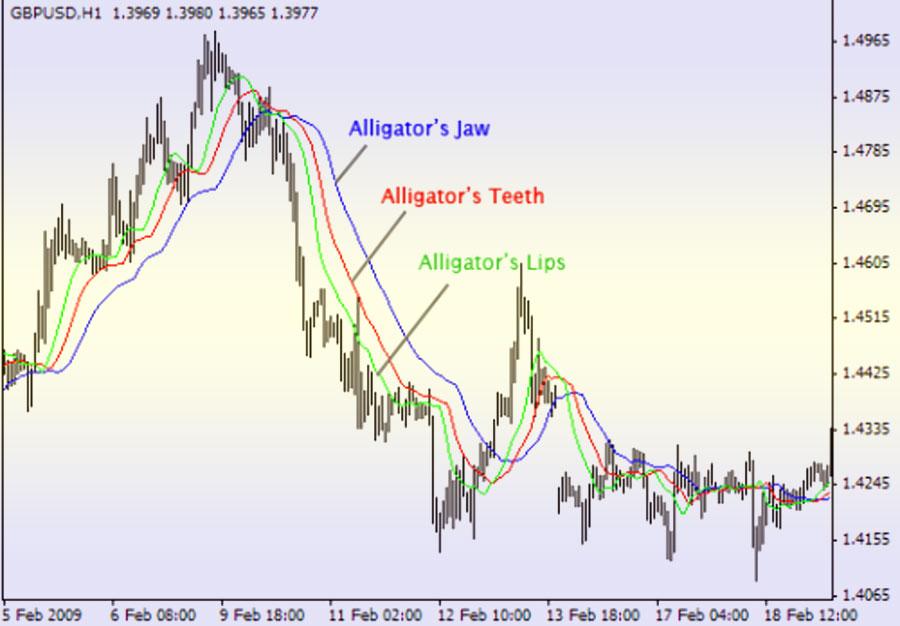 индикатор алигатор