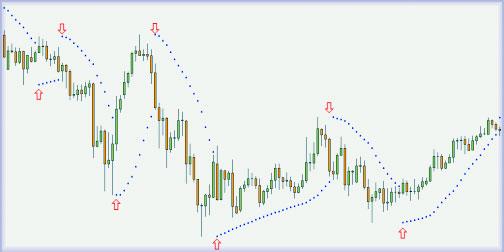 Индикатор Parabolic_SAR с полным описанием торговли
