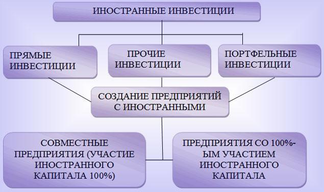 Виды иностранных форм инвестирования