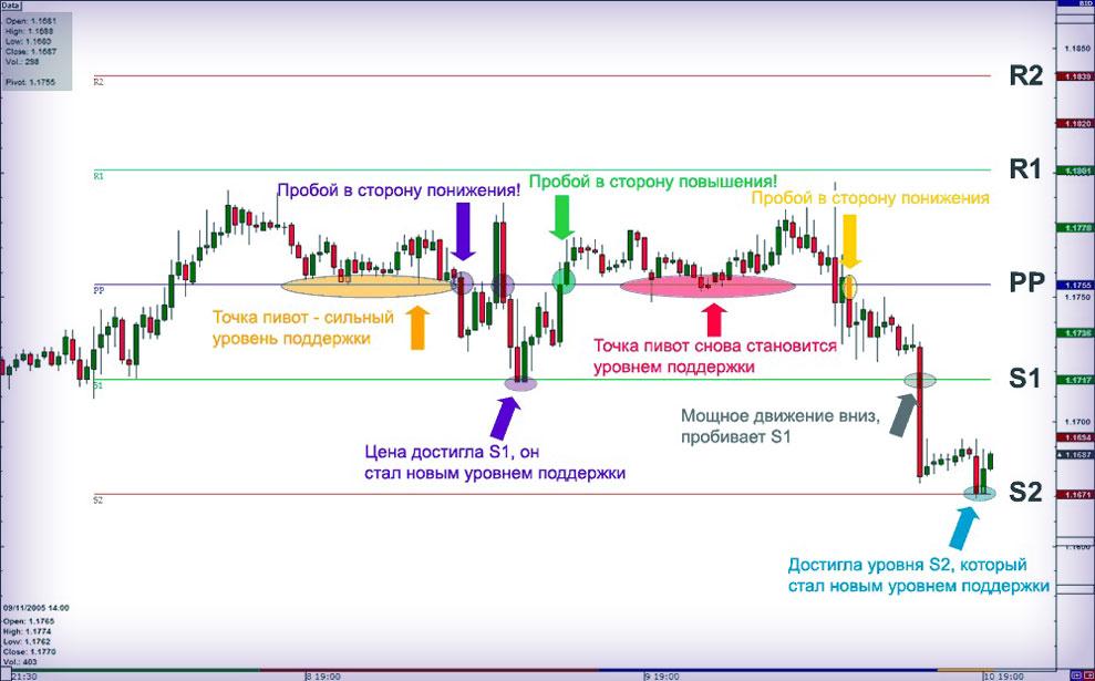 Pivot Points биржевой индикатор, скачайте пивот