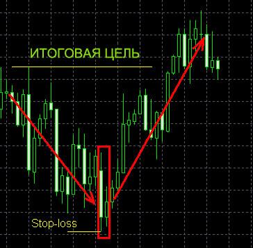 Торговля в стратегии на Форексе, без индикаторов