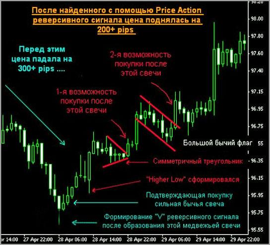 Применение стратегии в Форексе Price-Action