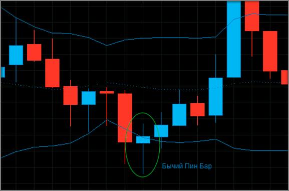 Простые и прибыльные торговые стратегии форекс форекс евро к доллару прогноз