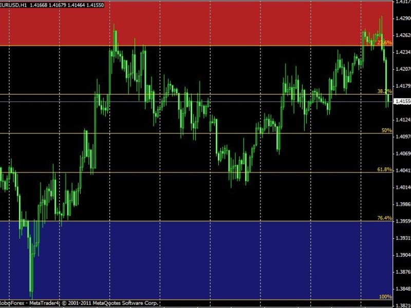 Индикатор Форекс AutoFib TradeZones