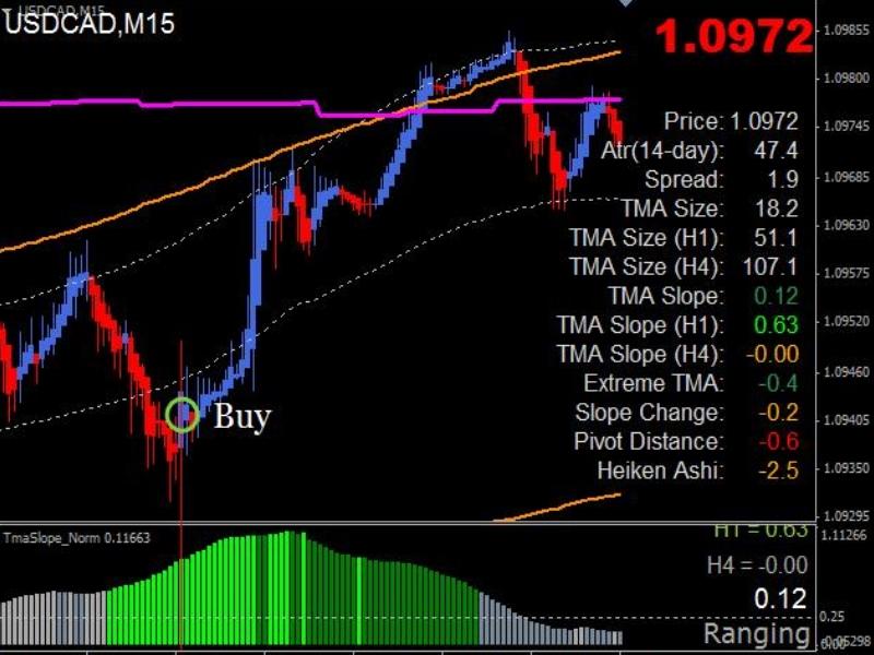 Дневная торговля на графике