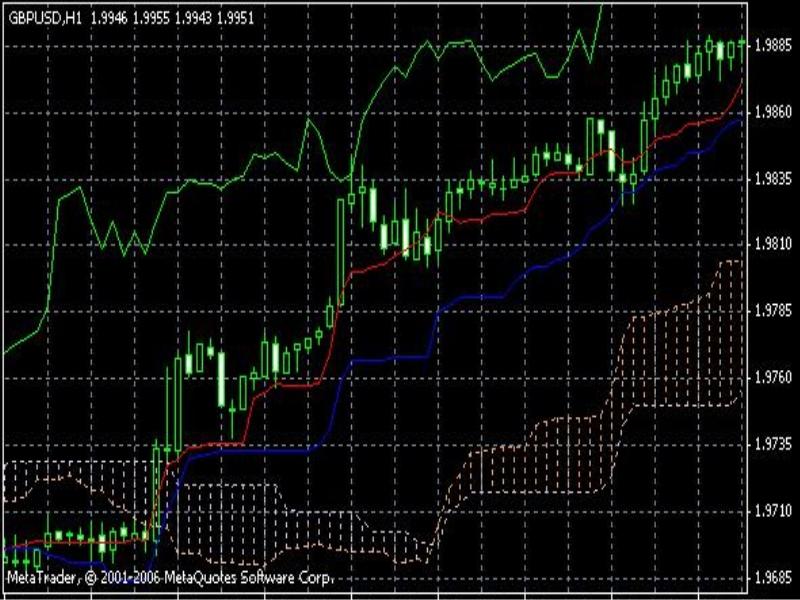 Торговля по индикатору Ишимоку вне облака
