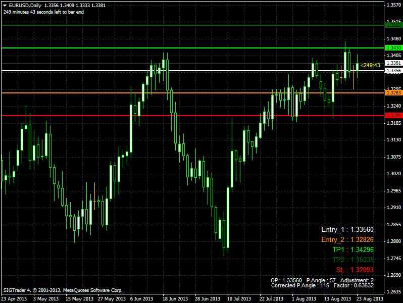 Индикаторы для прибыльной торговле на форекс инвестиции в торговлю валютой
