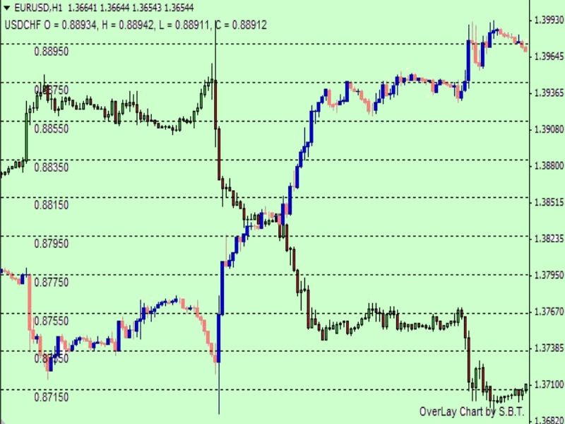 Индикатор корреляции пар валютных в Форекс для MT4 5