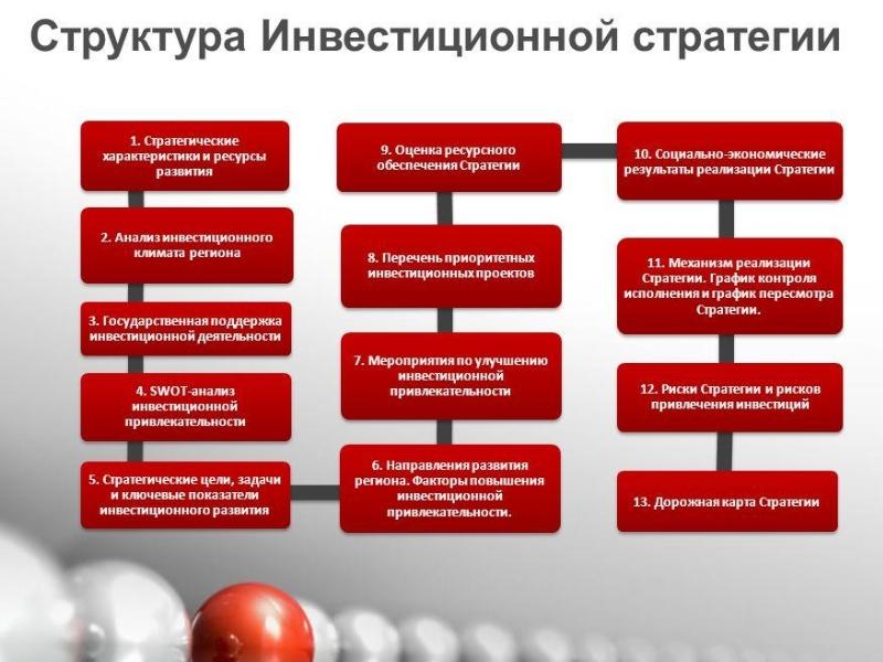 Структура инвестиционной стратегии